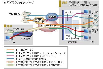 RTV700の機能イメージ図