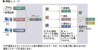 QoS機能(優先制御)イメージ