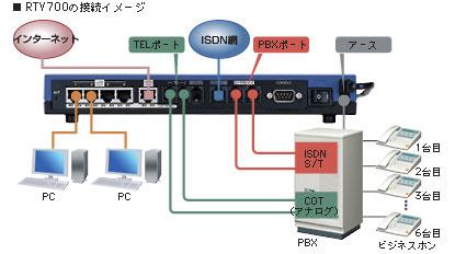 RTV700の接続イメージ