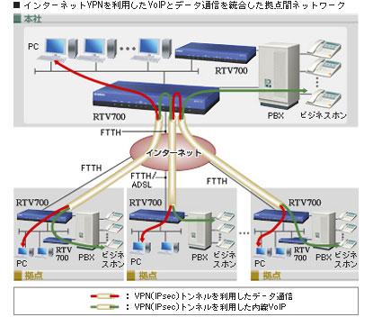インターネットVPNを利用したVoIPとデータ通信を統合した拠点間ネットワーク