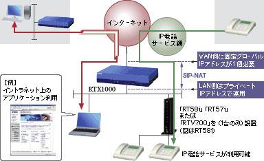 SIP-NAT機能とVPN機能を併用したソリューション例