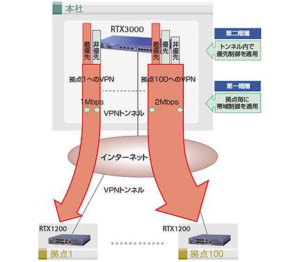 階層型QoS機能の利用イメージ