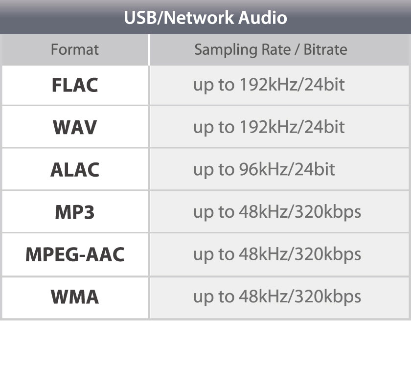 Extensive Audio Codec and Format Support