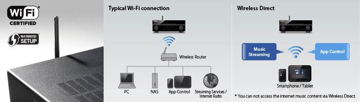 airplay  allows streaming music to av receivers