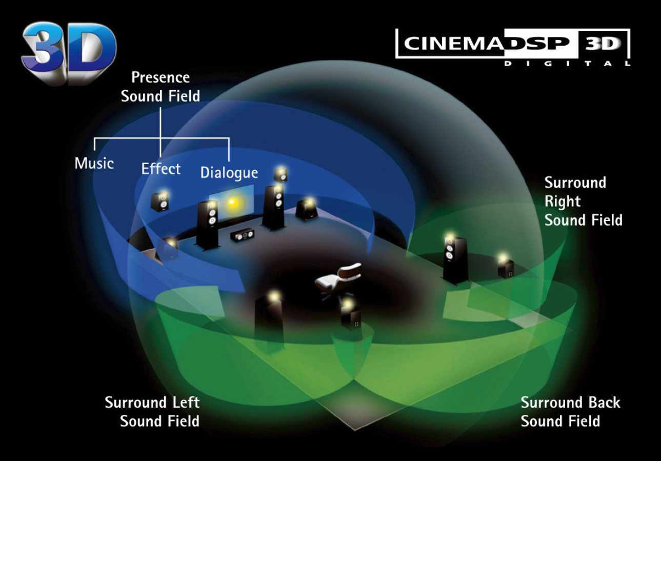 HD Audio with CINEMA DSP 3D and 9.2-Channel Sound