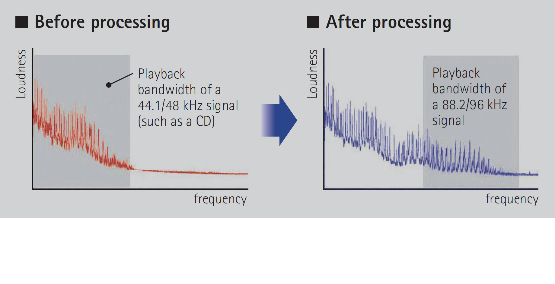 High-resolution Music Enhancer Further Heightens Musicality from the Original Content