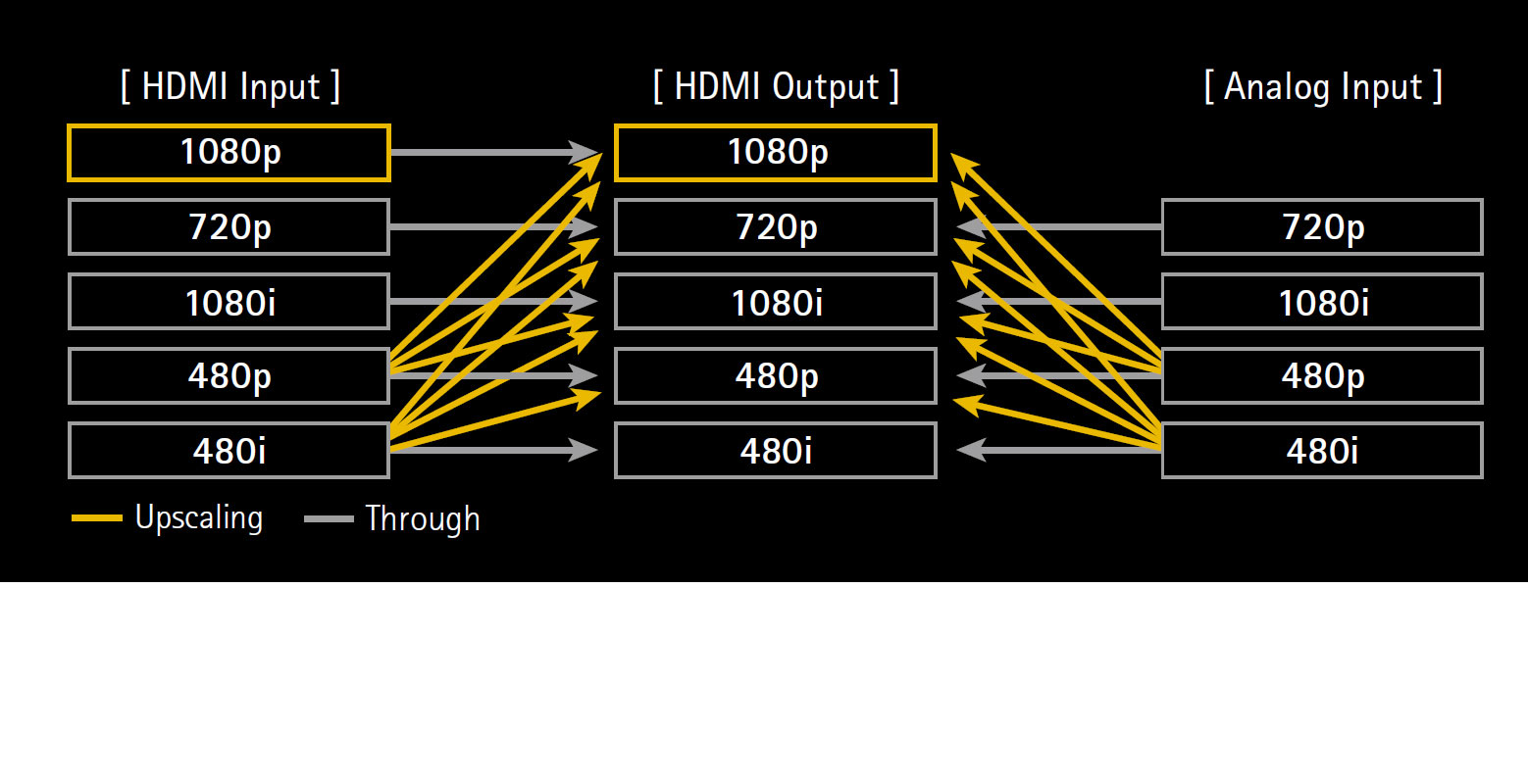 Analog and HDMI Video Upscaling to Full HD 1080p