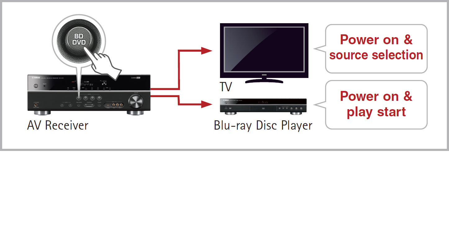 HDMI CEC for Easy Operation