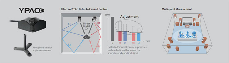 "rx a3060 aventage audio visual products yamaha united states ypaoâ""¢ r s c reflected sound control 3d 64 bit precision eq and angle measurement"