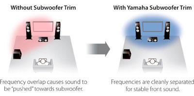 Yamaha RX-A670 | Audiogurus Store