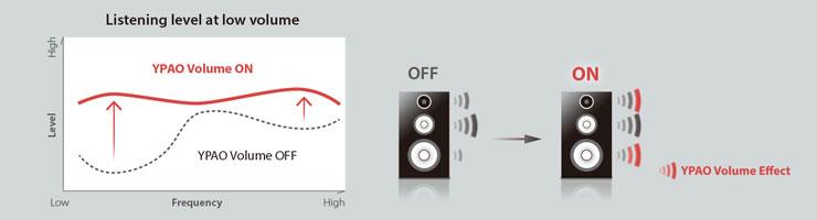 RX-A770 7 2-Ch x 95 Watts A/V Receiver