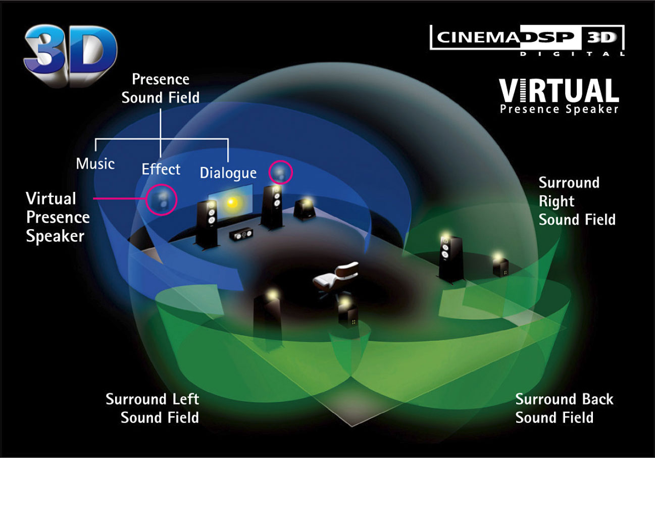 [ Surround-realisme ] HD-audio med CINEMA DSP 3D og Virtual Presence-høyttaler