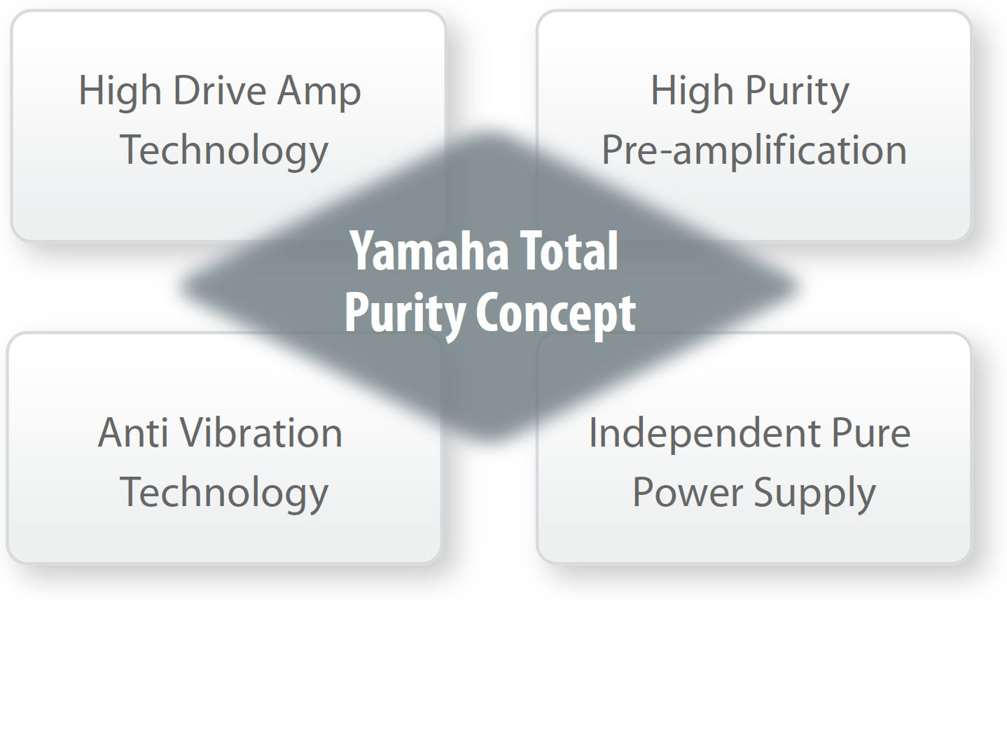 Total Purity Concept for the Finest Sound Quality