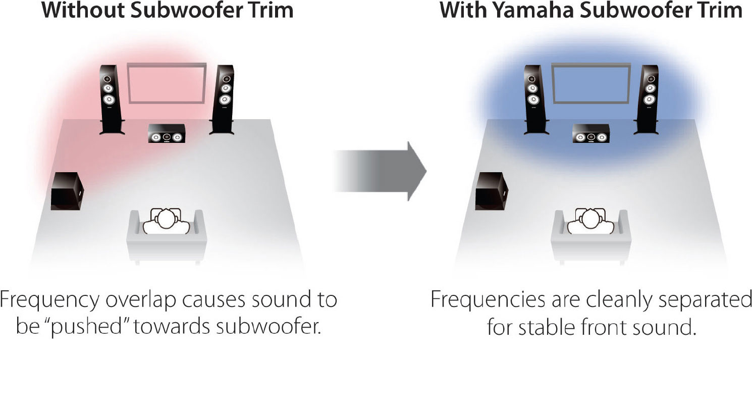 Subwoofer Trim Control for Improved Sound Imaging