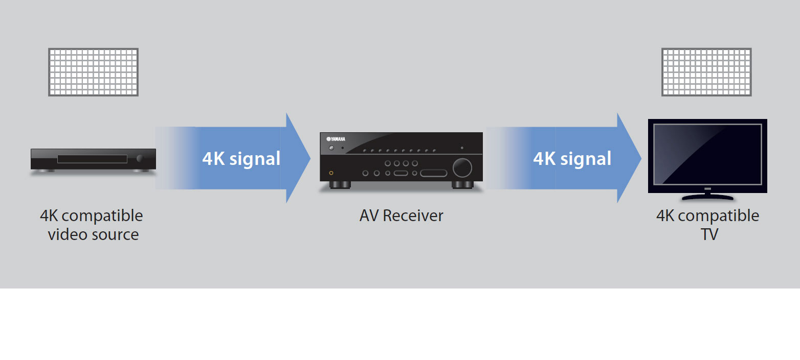4K Pass-through for Next Generation Super High Resolution Images