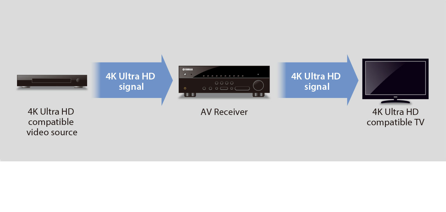 4K Ultra HD Pass-through for Super High Resolution Images
