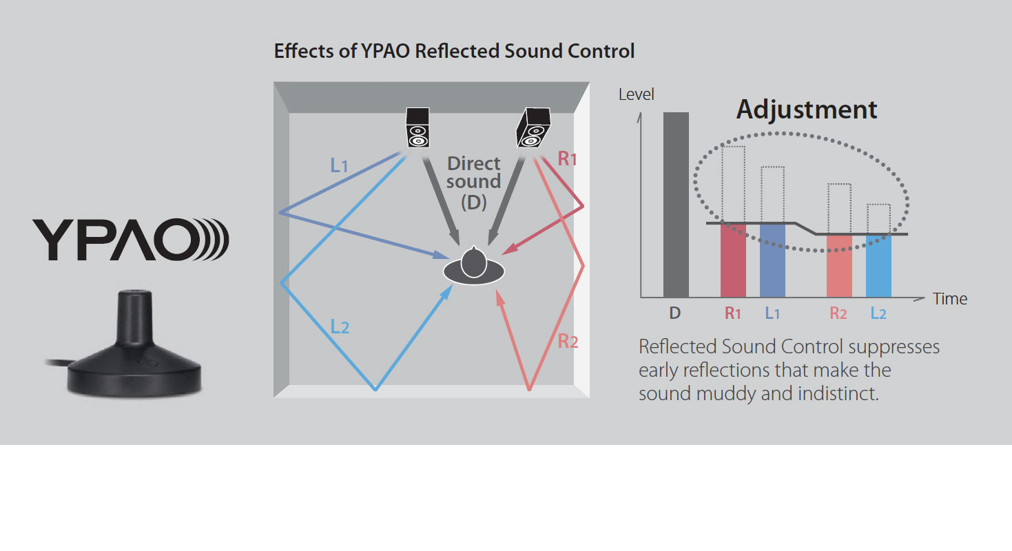 YPAO-RSC (Reflected Sound Control) Hang optimalizálás