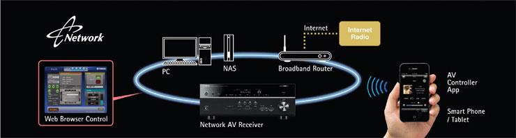 Rx v773wa rx v av receivers audio visual for Yamaha rx v473 manual