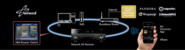 Network Capability