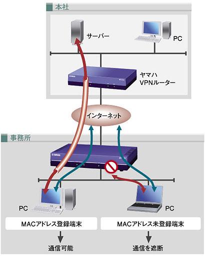 DHCP端末認証機能