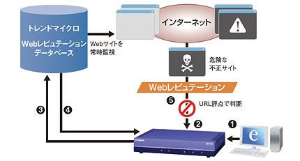 WebレピュテーションでガンブラーなどのWebからの脅威を防ぐ