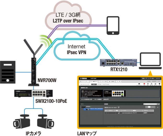 IPカメラネットワークに最適なPoEスイッチ