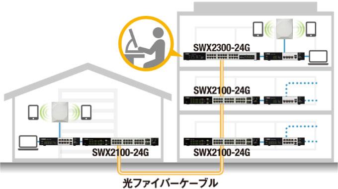 長距離接続、経路冗長化に応えるシンプルL2スイッチ