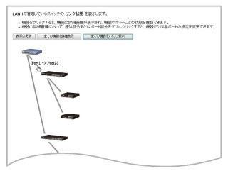 ルーターとスイッチの接続状態の表示