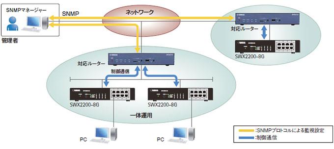対応ルーターに搭載されているSNMP機能の利用も可能