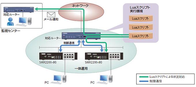 対応ルーターのLuaスクリプト機能による個別環境設定に対応