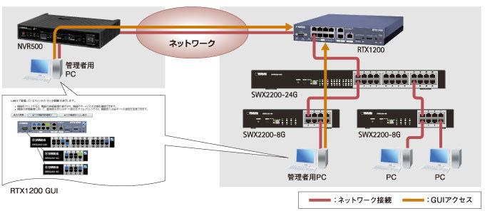 遠隔拠点のスイッチもリモートルーターを経由することで管理が可能