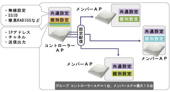 無線LANコントローラーの設定・管理