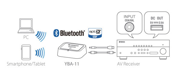 yba 11 accessories audio visual products yamaha united example of connection