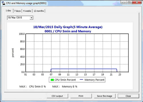 CPU Monitoring