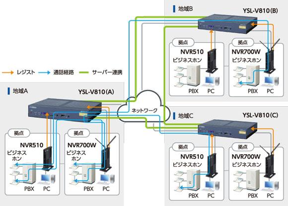「サーバー連携機能」で電話システム全体の拠点数や同時通話数の拡張が可能