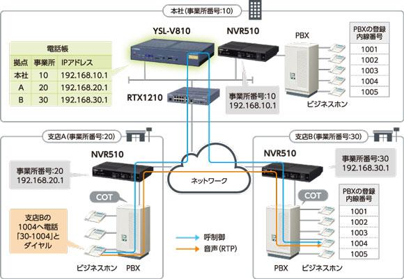 内線VoIPの電話番号を集中管理 (拠点の増設や番号の変更も容易)