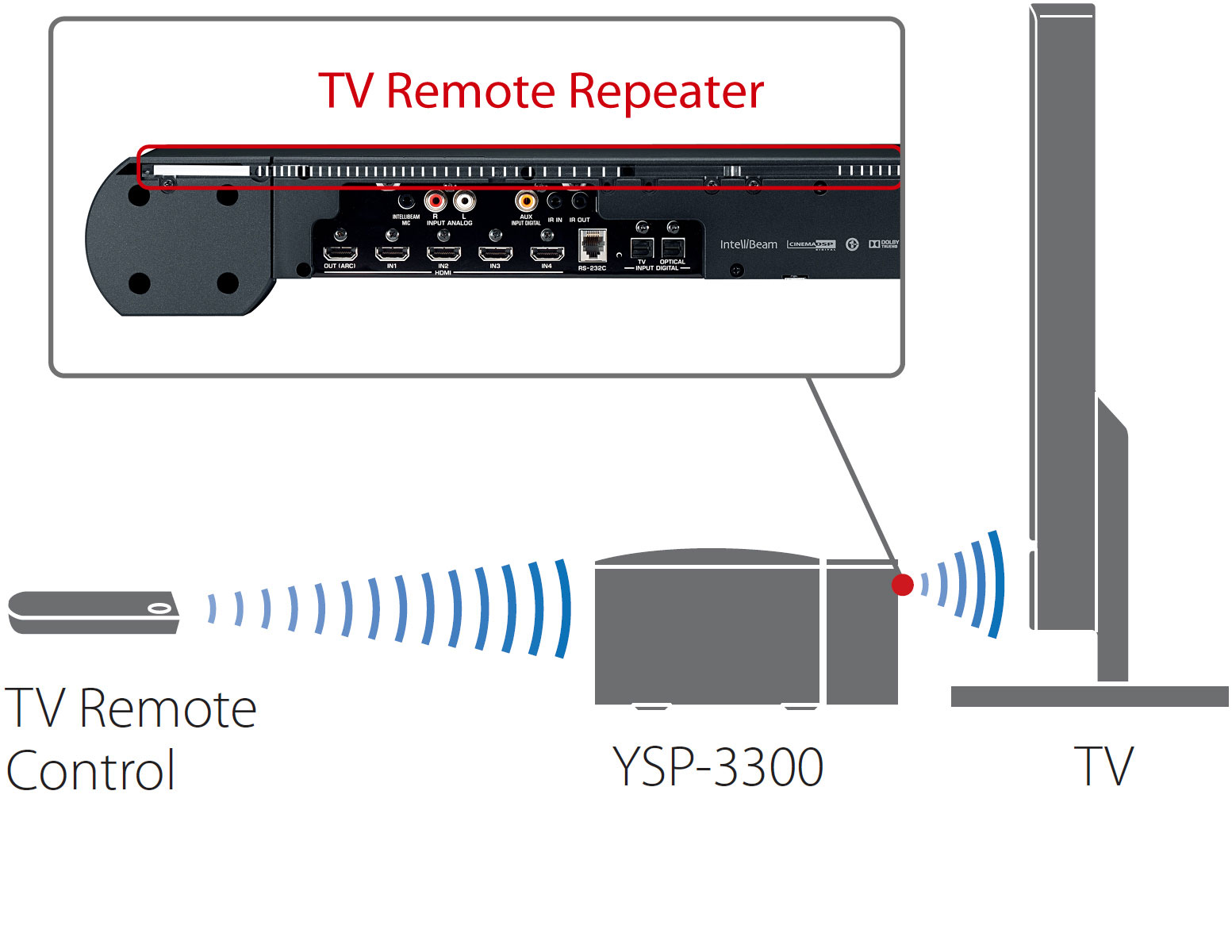 TV Remote Repeater for Signal Transmission