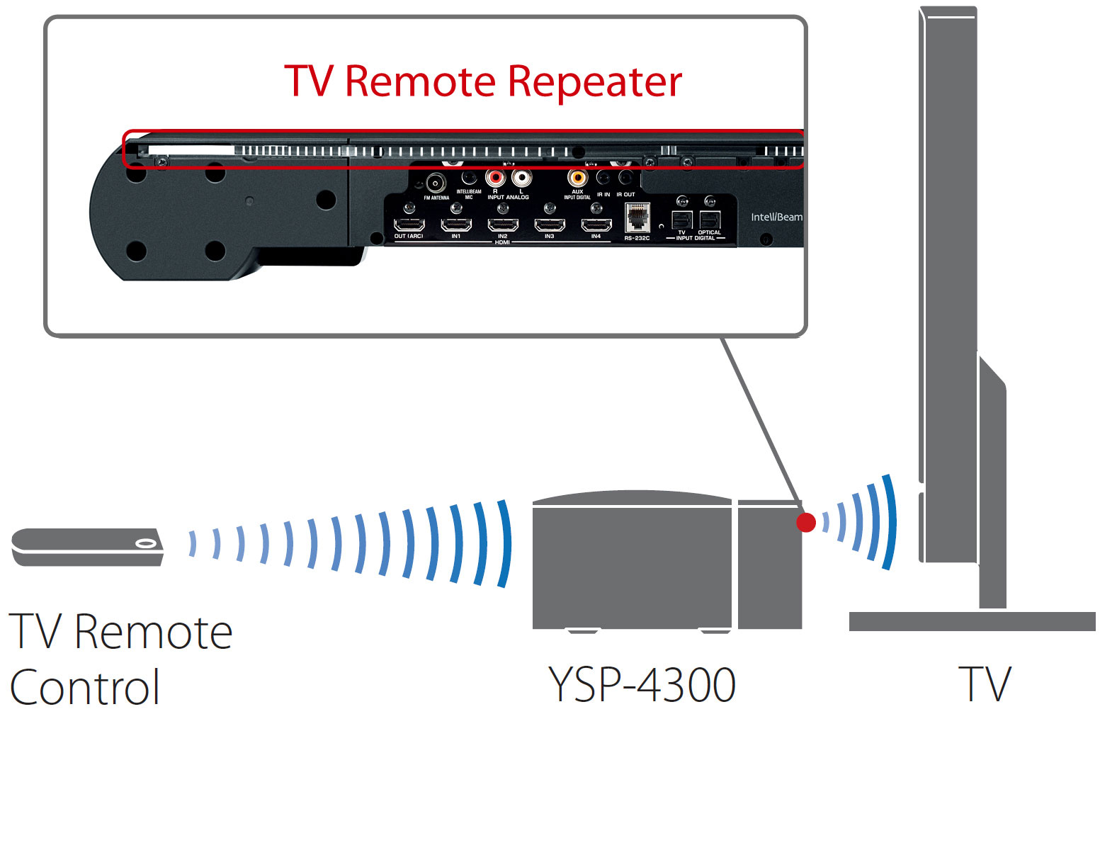TV Remote Repeater