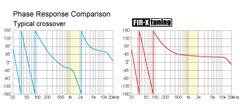 FIR-X tuning