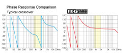 Optimisation FIR-X