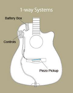 fgx electric acoustic guitars yamaha india. Black Bedroom Furniture Sets. Home Design Ideas