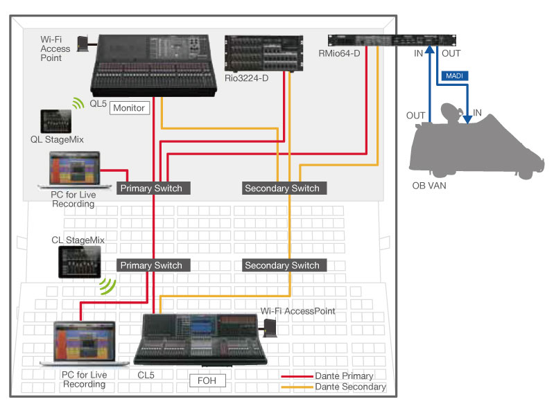Yamaha commercial audio systems products network for Yamaha commercial audio